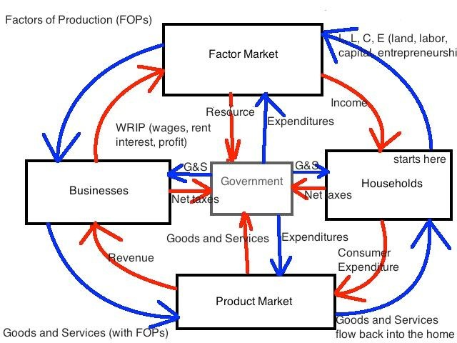 Key features of capitalismfree enterprise usastounding the above graph is the circular flow diagram ccuart Images
